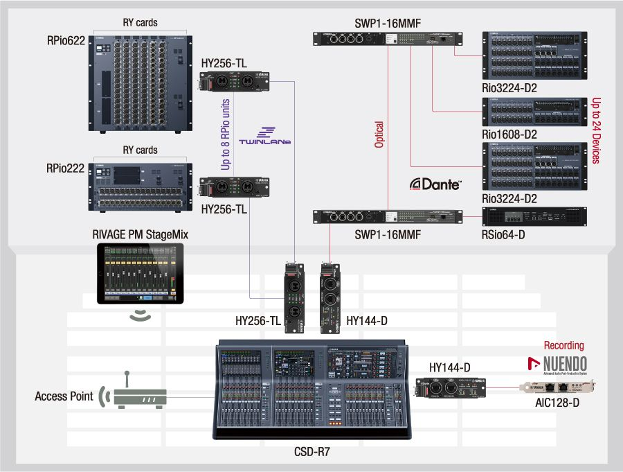 RIVAGE PM system: 96 kHz, Dante & TWINLANe Networking